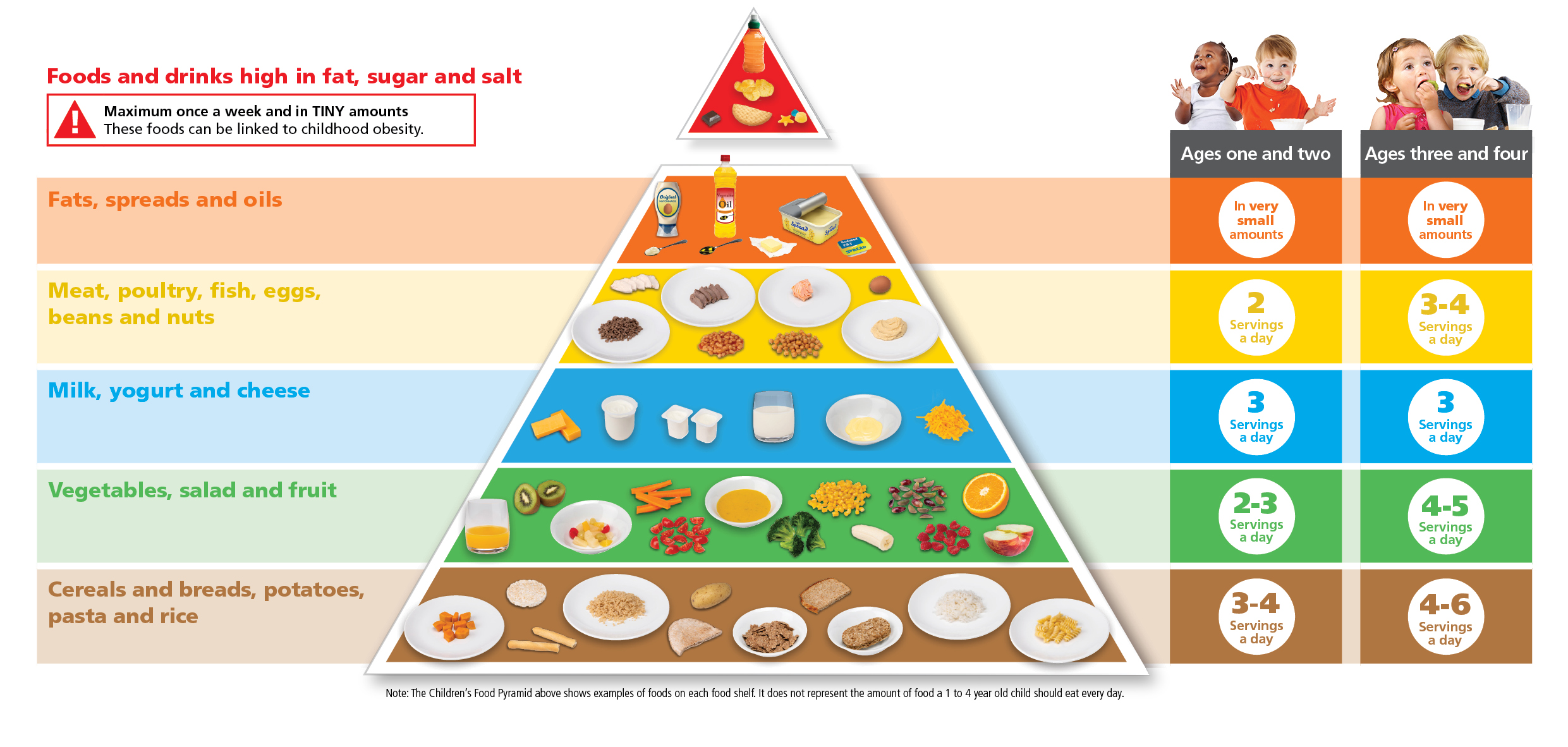 DEPARTMENT OF HEALTH_ChildrenFood pyramid