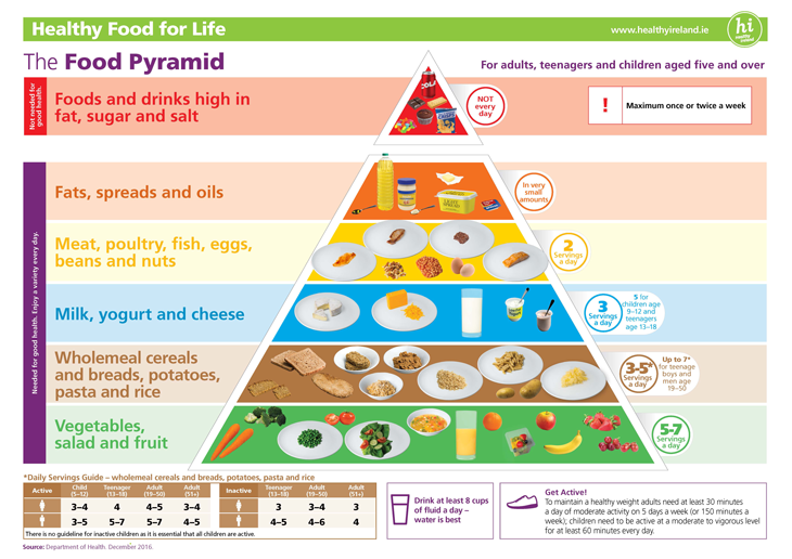 food-pyramid-simple-version