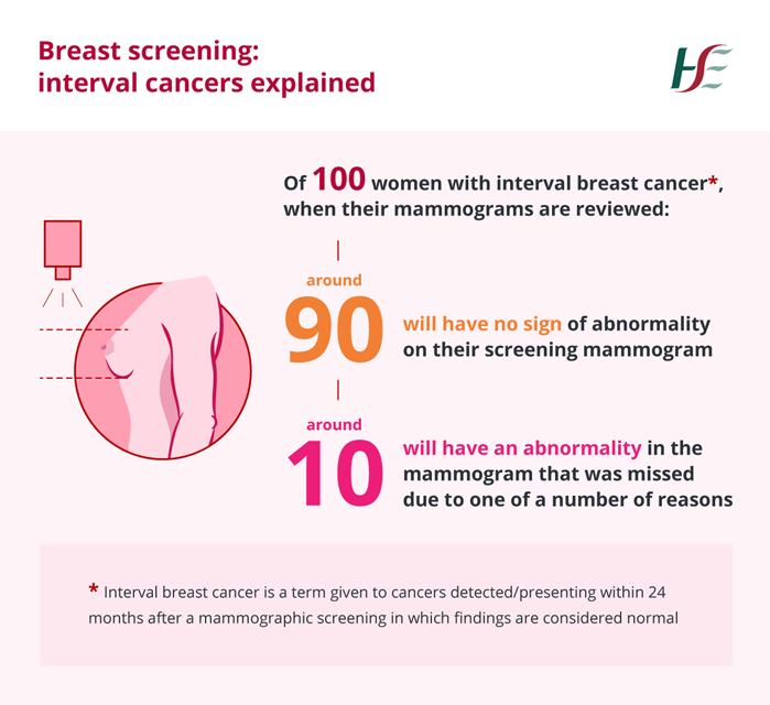 Breast Screening - interval cancers explained graphic