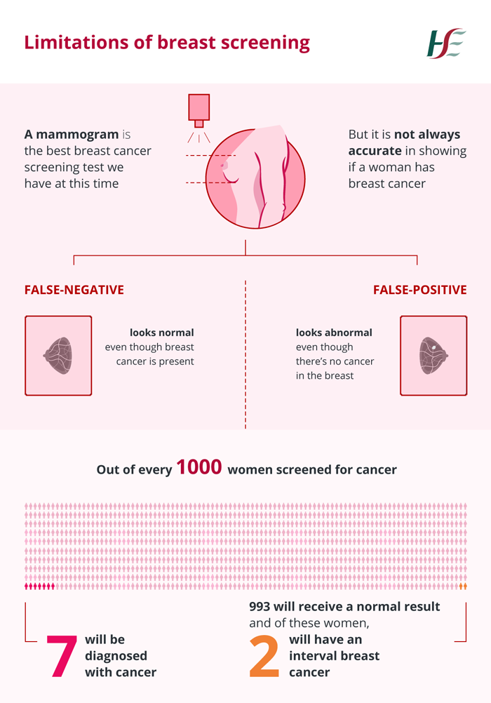 Limitations of breast screening graphic